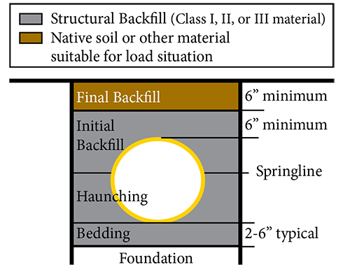 trenchbackfill
